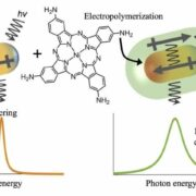 'Electro polymerization' of metal nanoparticles give plasmons new potential to damp energy